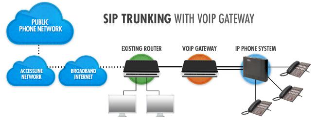 SIP Trunking - NEC DSX Distributors com